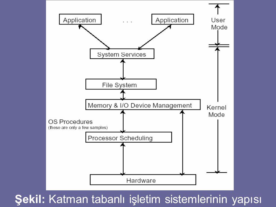 Şekil: Katman tabanlı işletim sistemlerinin yapısı