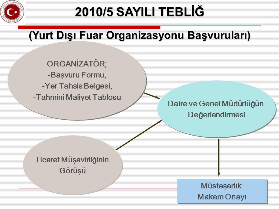 2010/5 SAYILI TEBLİĞ (Yurt Dışı Fuar Organizasyonu Başvuruları)