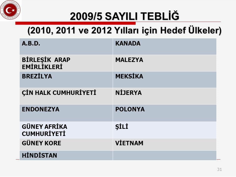 (2010, 2011 ve 2012 Yılları için Hedef Ülkeler)