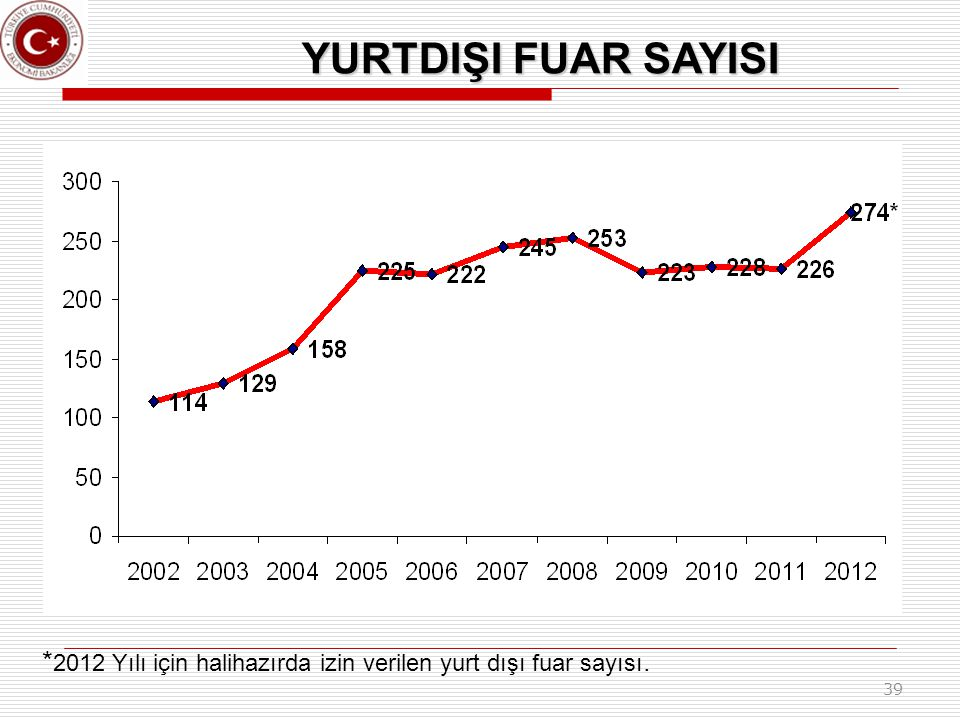 YURTDIŞI FUAR SAYISI *2012 Yılı için halihazırda izin verilen yurt dışı fuar sayısı. 39