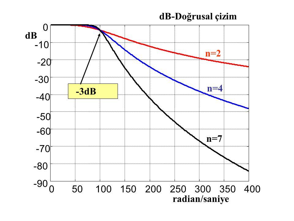 dB-Doğrusal çizim dB. -10. n=2. -20. -30. n=4. -3dB. -40. -50. -60. n=7. -70. -80. -90.