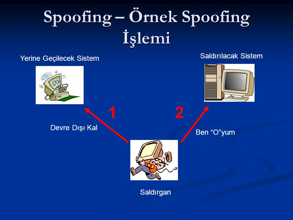 Spoofing – Örnek Spoofing İşlemi