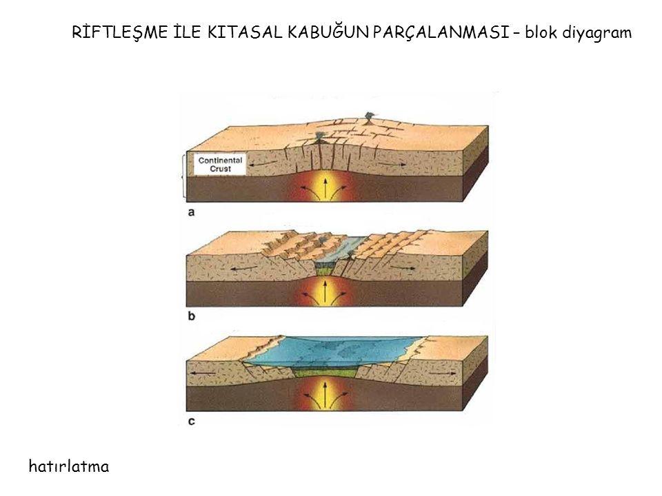 RİFTLEŞME İLE KITASAL KABUĞUN PARÇALANMASI – blok diyagram
