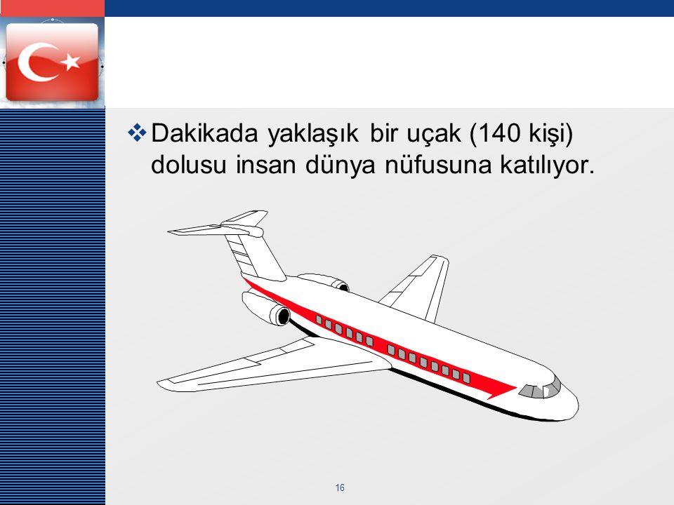 Dakikada yaklaşık bir uçak (140 kişi) dolusu insan dünya nüfusuna katılıyor.