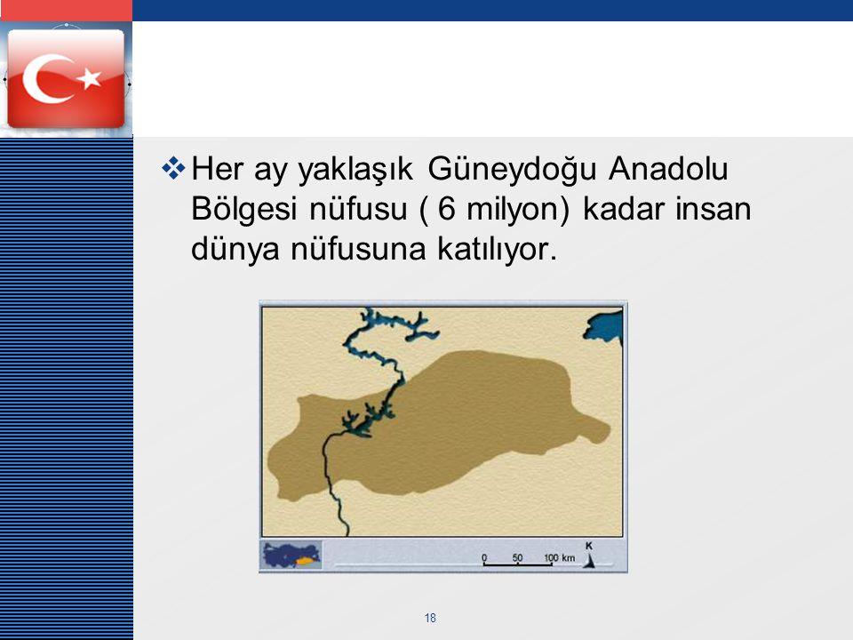 Her ay yaklaşık Güneydoğu Anadolu Bölgesi nüfusu ( 6 milyon) kadar insan dünya nüfusuna katılıyor.