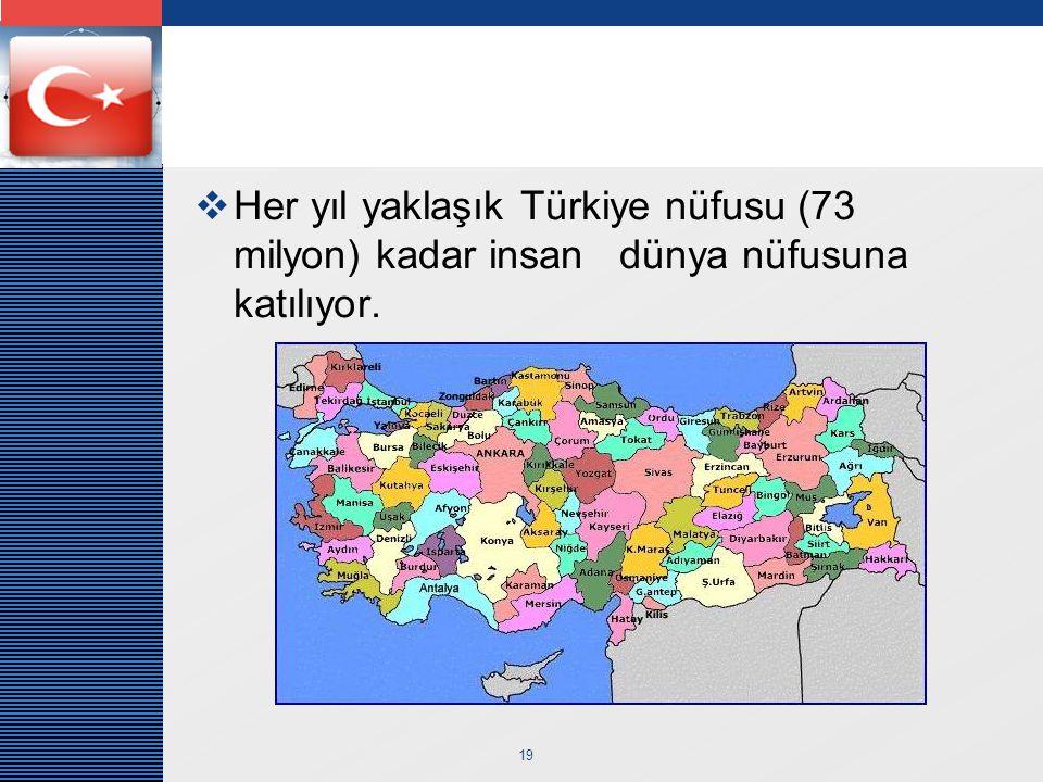 Her yıl yaklaşık Türkiye nüfusu (73 milyon) kadar insan dünya nüfusuna katılıyor.