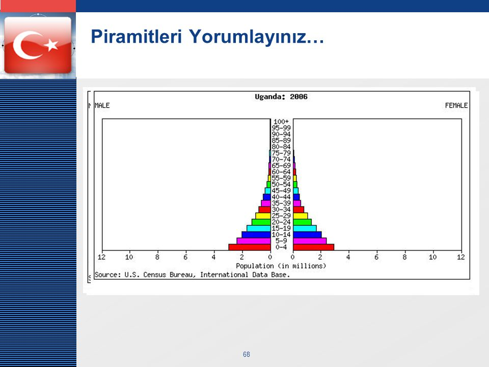 Piramitleri Yorumlayınız…