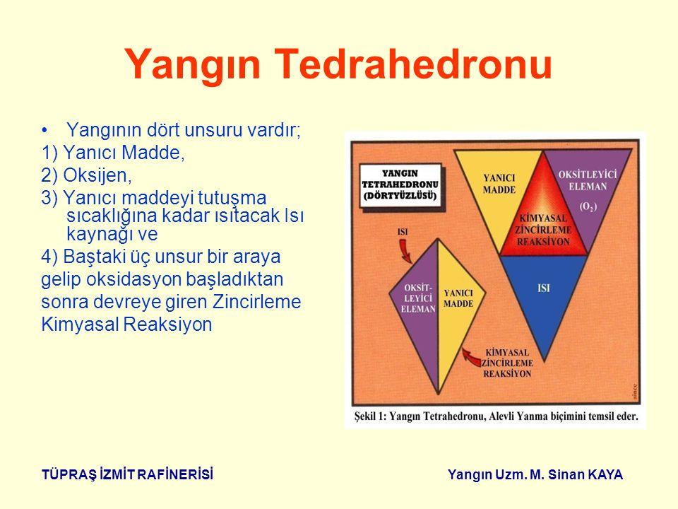 Yangın Tedrahedronu Yangının dört unsuru vardır; 1) Yanıcı Madde,