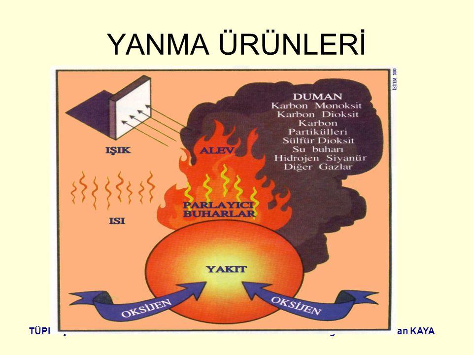 YANMA ÜRÜNLERİ TÜPRAŞ İZMİT RAFİNERİSİ Yangın Uzm. M. Sinan KAYA
