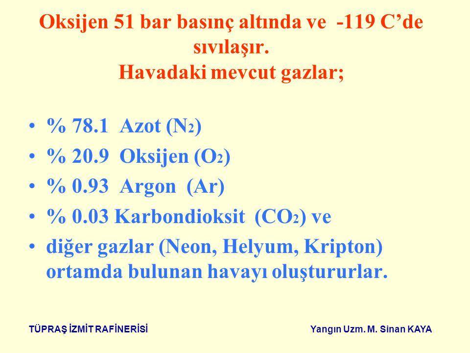 % 0.03 Karbondioksit (CO2) ve