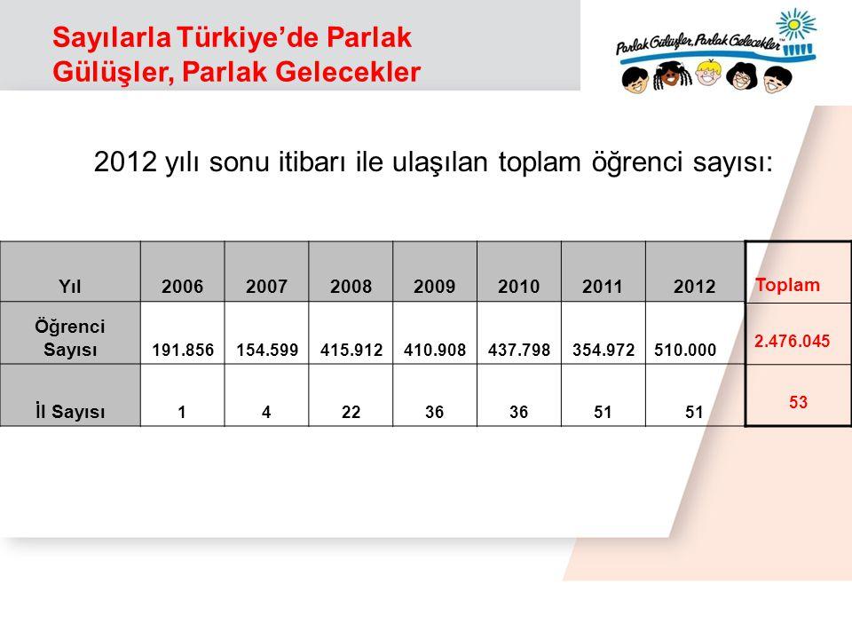 Sayılarla Türkiye'de Parlak Gülüşler, Parlak Gelecekler