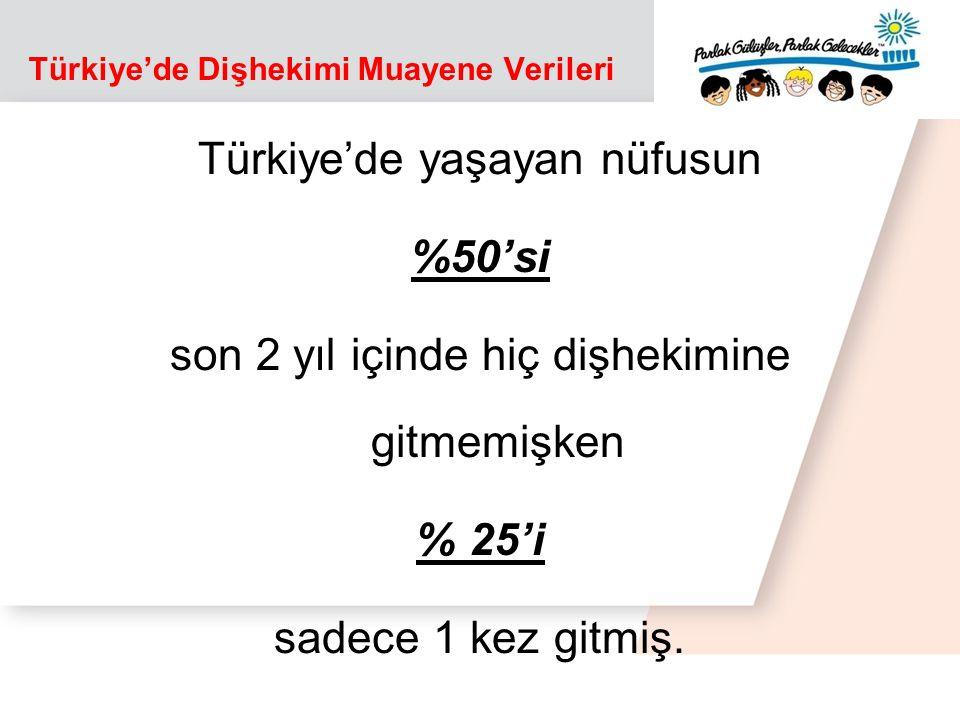 Türkiye'de Dişhekimi Muayene Verileri