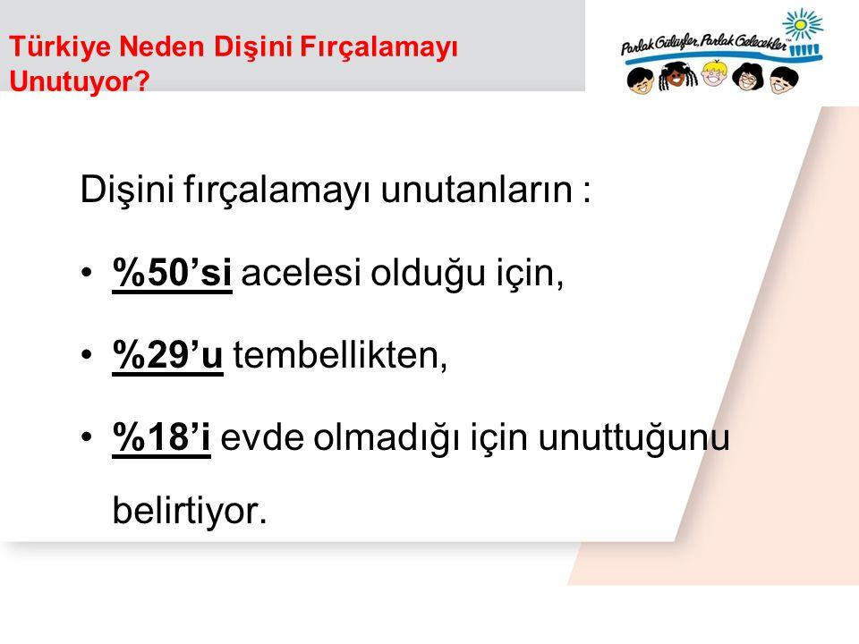 Türkiye Neden Dişini Fırçalamayı Unutuyor