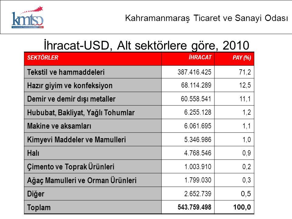İhracat-USD, Alt sektörlere göre, 2010