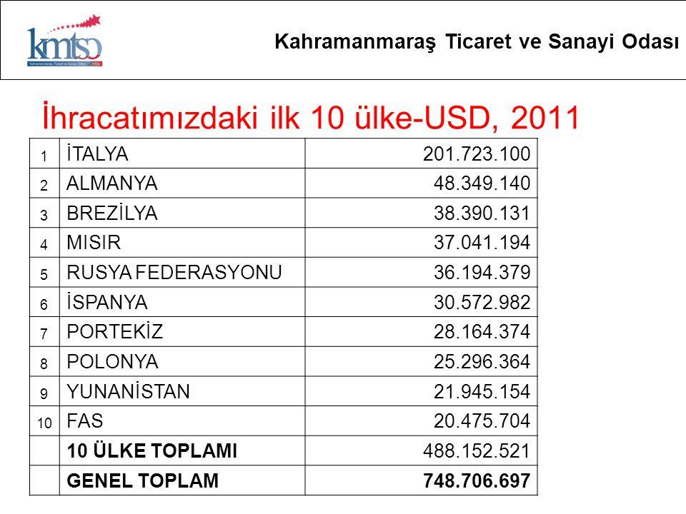 İhracatımızdaki ilk 10 ülke-USD, 2011