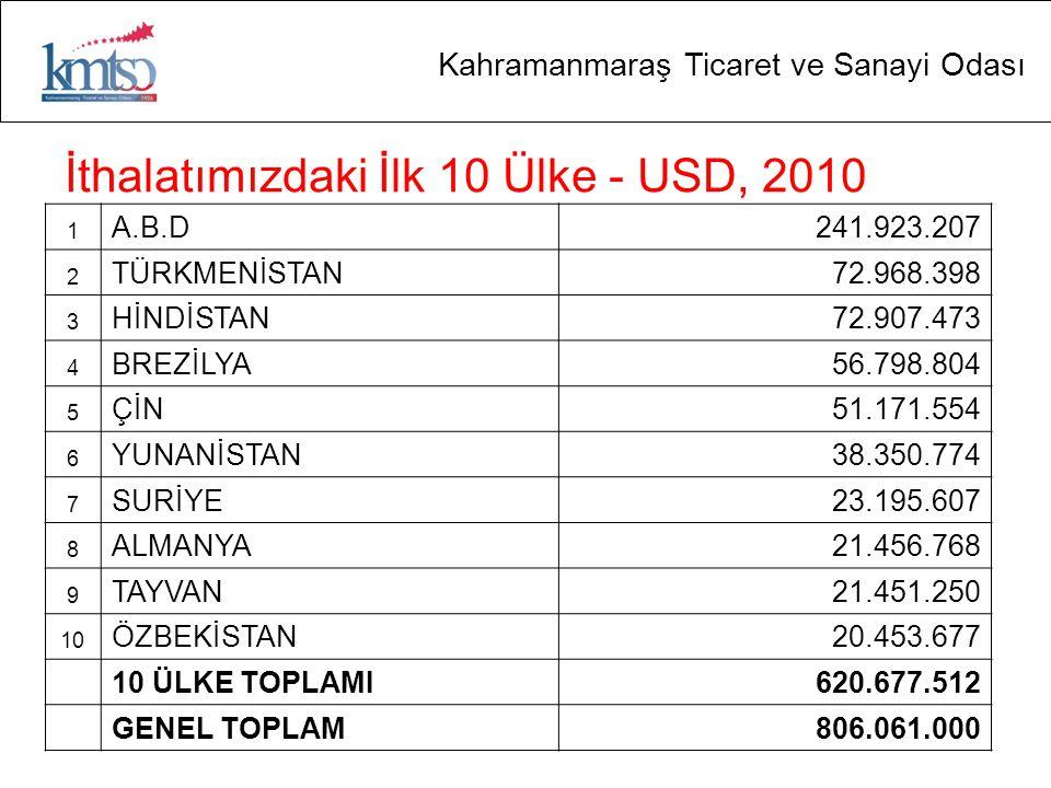 İthalatımızdaki İlk 10 Ülke - USD, 2010