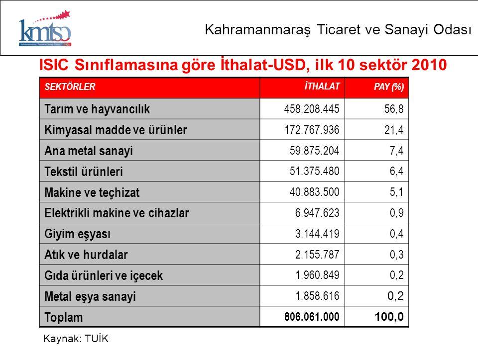 ISIC Sınıflamasına göre İthalat-USD, ilk 10 sektör 2010