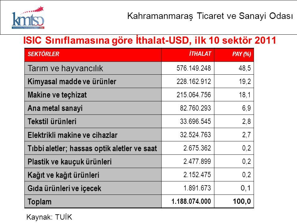 ISIC Sınıflamasına göre İthalat-USD, ilk 10 sektör 2011