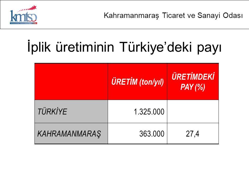 İplik üretiminin Türkiye'deki payı