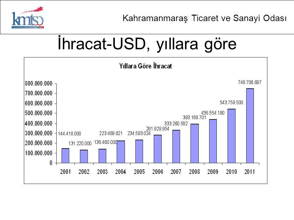 İhracat-USD, yıllara göre