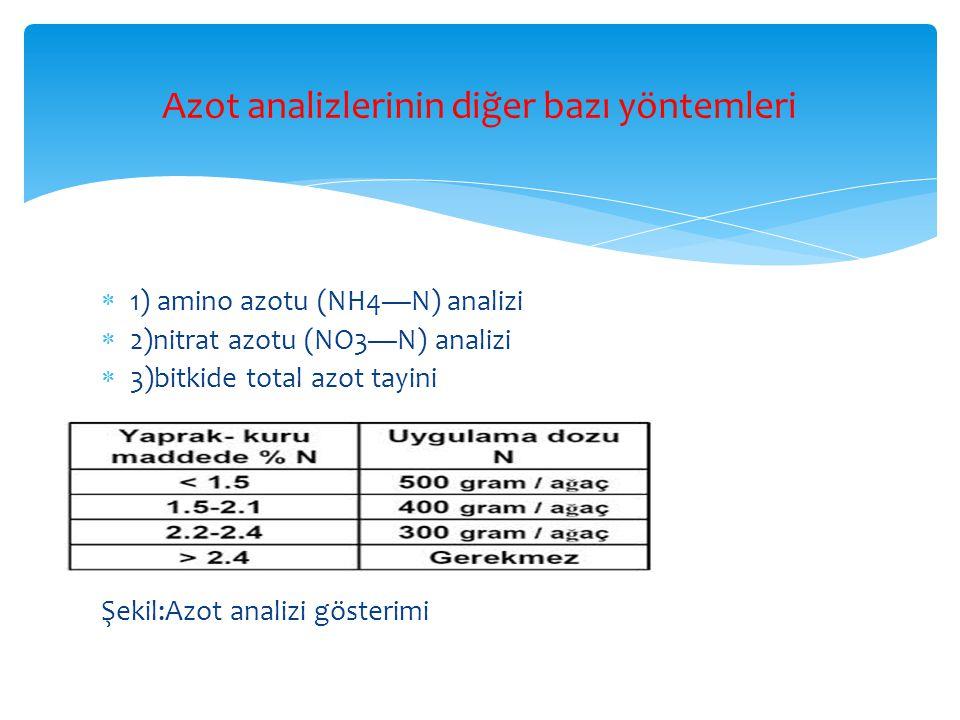 Azot analizlerinin diğer bazı yöntemleri