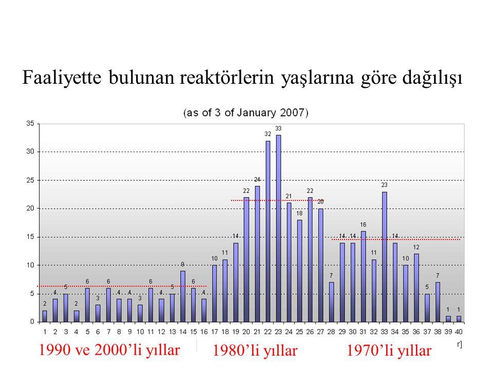 Faaliyette bulunan reaktörlerin yaşlarına göre dağılışı