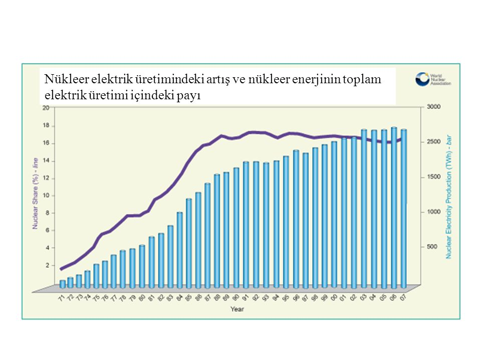 Nükleer elektrik üretimindeki artış ve nükleer enerjinin toplam elektrik üretimi içindeki payı