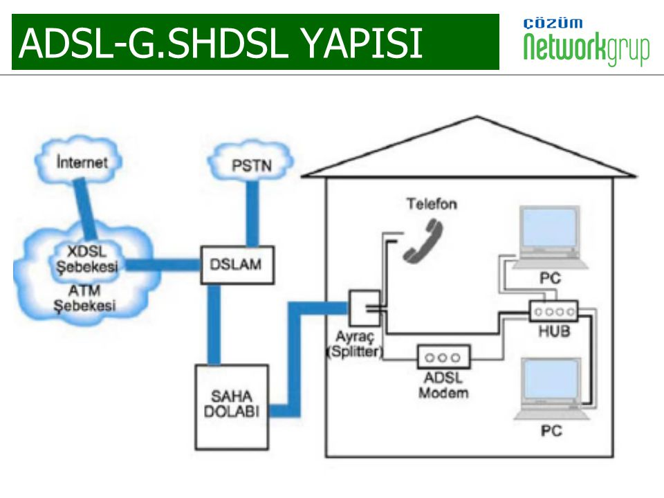 ADSL-G.SHDSL YAPISI