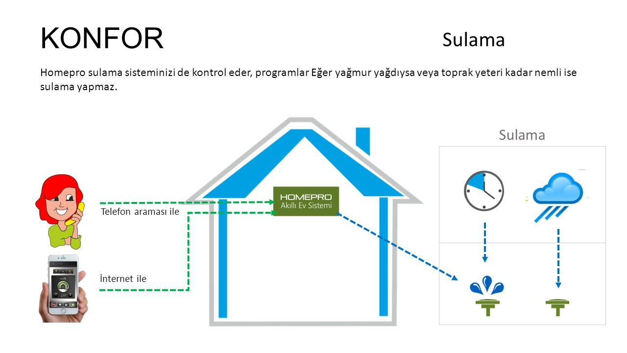 KONFOR Sulama. Homepro sulama sisteminizi de kontrol eder, programlar Eğer yağmur yağdıysa veya toprak yeteri kadar nemli ise sulama yapmaz.