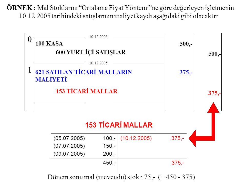 ÖRNEK : Mal Stoklarını Ortalama Fiyat Yöntemi ne göre değerleyen işletmenin 10.12.2005 tarihindeki satışlarının maliyet kaydı aşağıdaki gibi olacaktır.