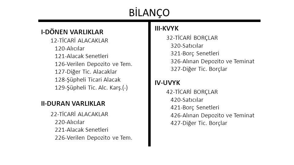BİLANÇO III-KVYK I-DÖNEN VARLIKLAR IV-UVYK II-DURAN VARLIKLAR