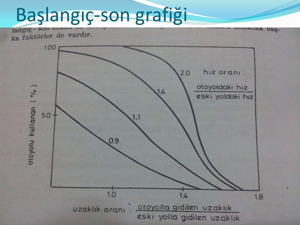 Başlangıç-son grafiği