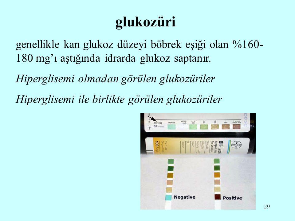 glukozüri genellikle kan glukoz düzeyi böbrek eşiği olan %160-180 mg'ı aştığında idrarda glukoz saptanır.