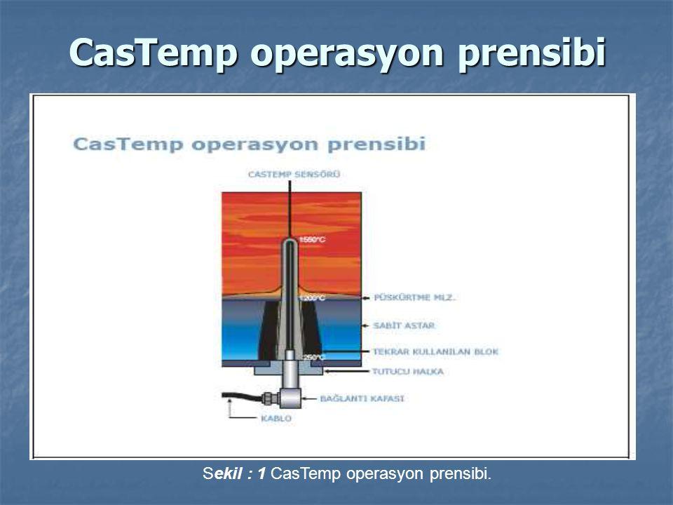 CasTemp operasyon prensibi