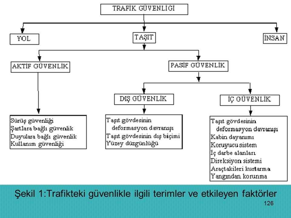 Şekil 1:Trafikteki güvenlikle ilgili terimler ve etkileyen faktörler