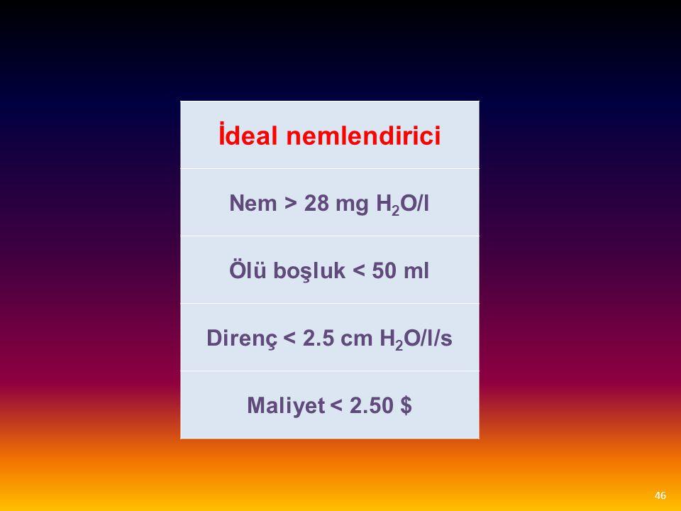 İdeal nemlendirici Nem > 28 mg H2O/l Ölü boşluk < 50 ml