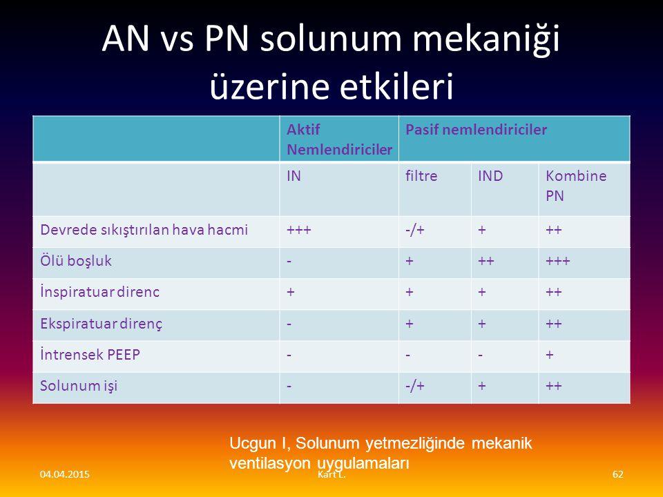 AN vs PN solunum mekaniği üzerine etkileri