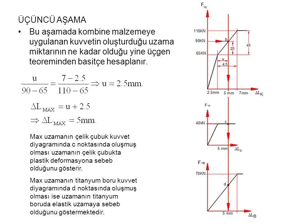 ÜÇÜNCÜ AŞAMA Bu aşamada kombine malzemeye uygulanan kuvvetin oluşturduğu uzama miktarının ne kadar olduğu yine üçgen teoreminden basitçe hesaplanır.
