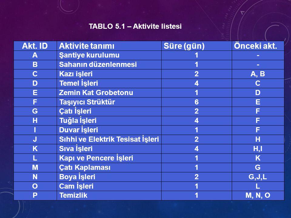 TABLO 5.1 – Aktivite listesi