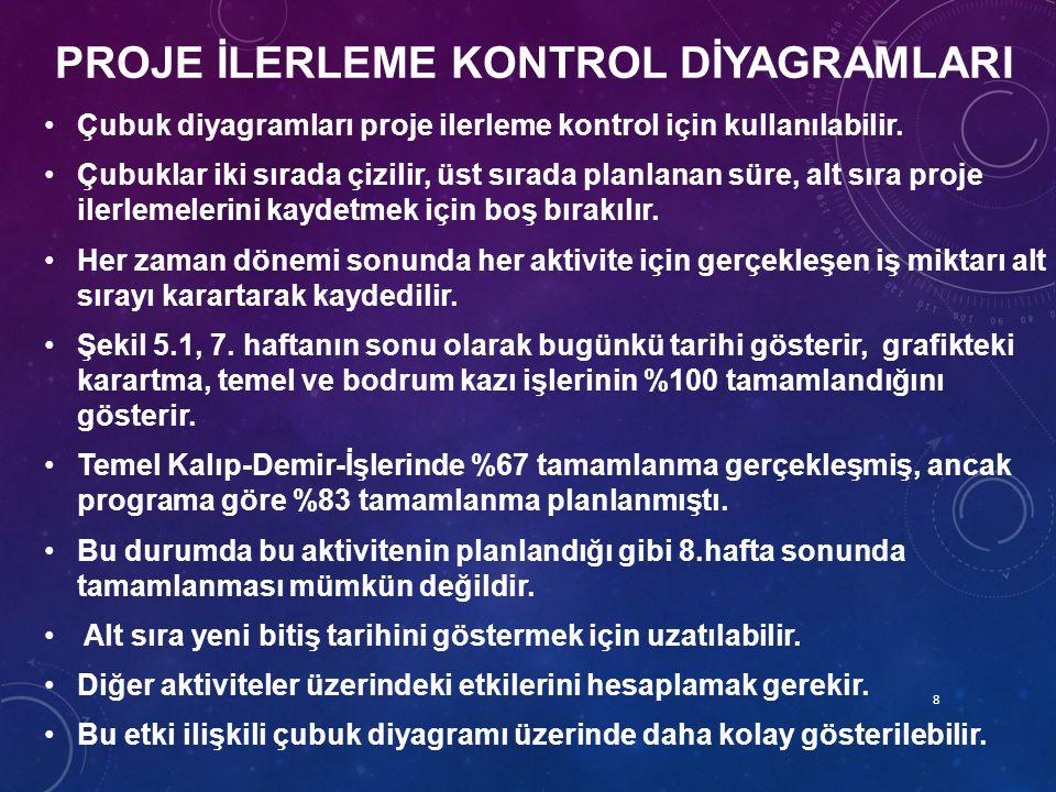 PROJE İLERLEME KONTROL DİYAGRAMLARI