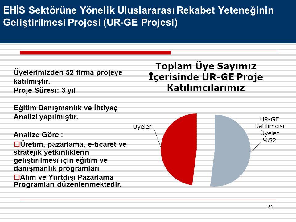 EHİS Sektörüne Yönelik Uluslararası Rekabet Yeteneğinin Geliştirilmesi Projesi (UR-GE Projesi)