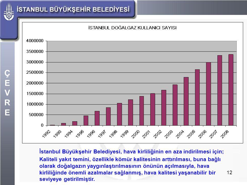 İstanbul Büyükşehir Belediyesi, hava kirliliğinin en aza indirilmesi için;