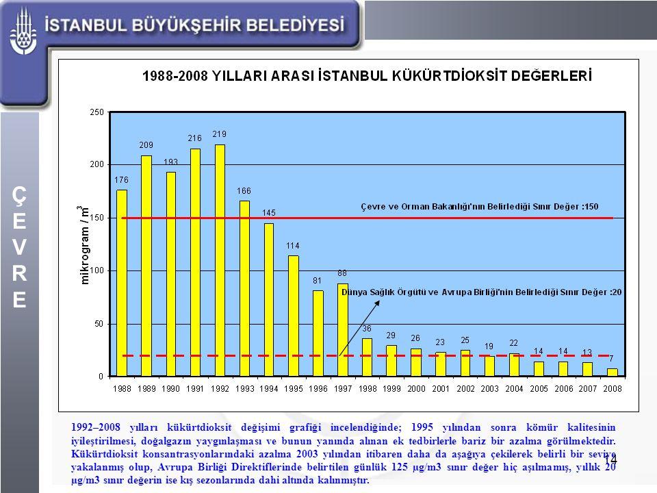 1992–2008 yılları kükürtdioksit değişimi grafiği incelendiğinde; 1995 yılından sonra kömür kalitesinin iyileştirilmesi, doğalgazın yaygınlaşması ve bunun yanında alınan ek tedbirlerle bariz bir azalma görülmektedir.