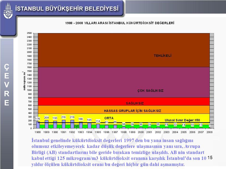 İstanbul genelinde kükürtdioksit değerleri 1997 den bu yana insan sağlığını olumsuz etkileyemeyecek kadar düşük değerlere ulaşmasının yanı sıra, Avrupa Birliği (AB) standartlarını bile geride bırakan temizliğe ulaşıldı.