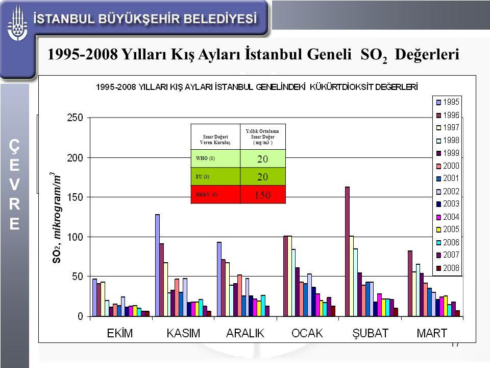 Sınır Değeri Veren Kuruluş Yıllık Ortalama Sınır Değer ( mg/m3 )