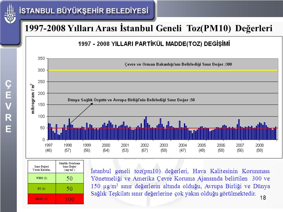 Sınır Değeri Veren Kuruluş Günlük Ortalama Sınır Değer ( mg/m3 )