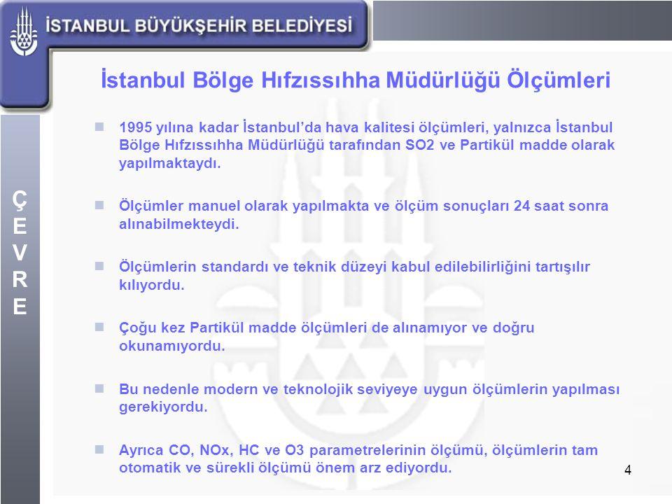 İstanbul Bölge Hıfzıssıhha Müdürlüğü Ölçümleri