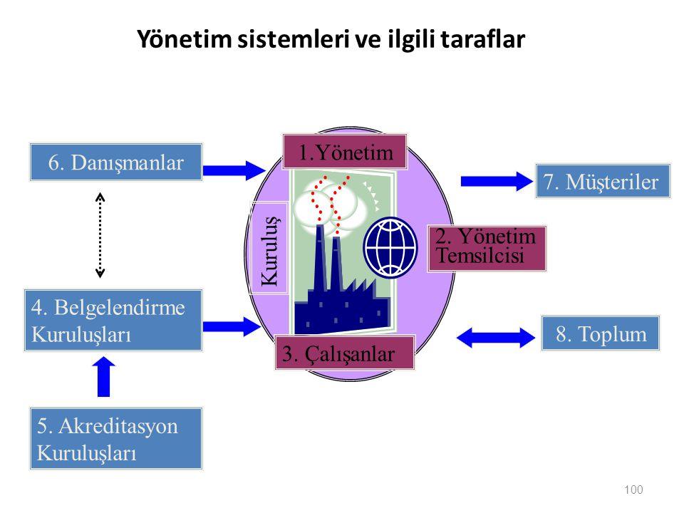 Yönetim sistemleri ve ilgili taraflar