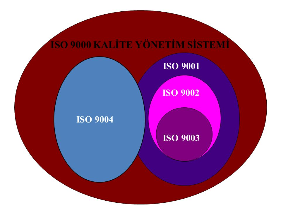 ISO 9000 KALİTE YÖNETİM SİSTEMİ