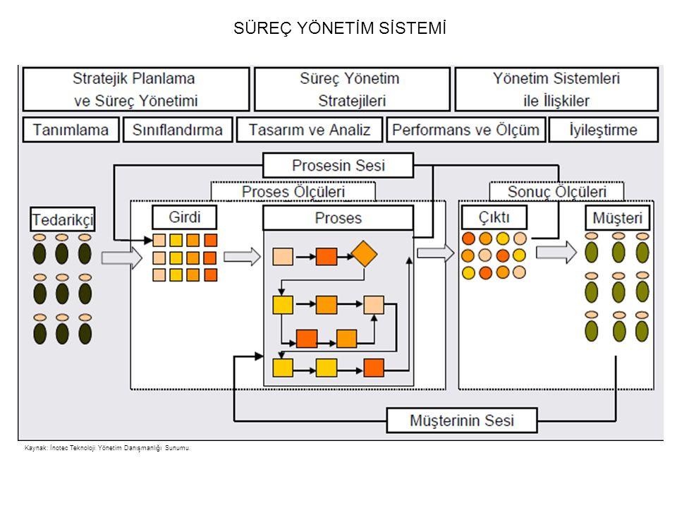 SÜREÇ YÖNETİM SİSTEMİ Kaynak: İnotec Teknoloji Yönetim Danışmanlığı Sunumu